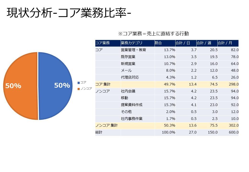 営業メンバーの業務分析結果