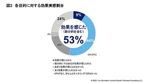 働き方改革の実態調査2020円グラフ
