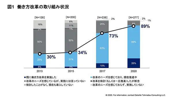 働き方改革の実態調査2020棒グラフ